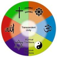Ilustrasi  7 di halaman 21 subbab Hubungan antara sains dan mysticism Religious traditions
