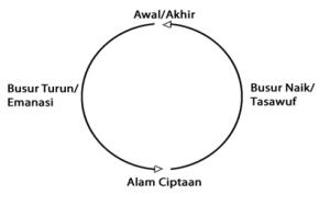 Siklus Tajali dan tauhidi